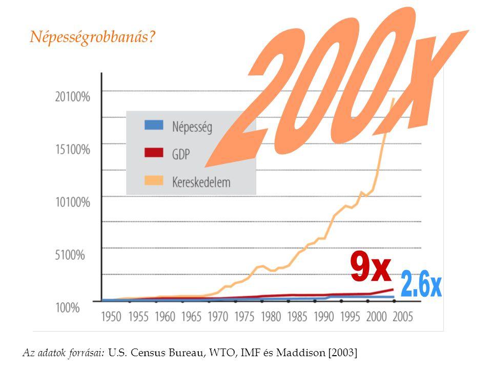 Népességrobbanás 200x 9x 2.6x Az adatok forrásai: U.S. Census Bureau, WTO, IMF és Maddison [2003]